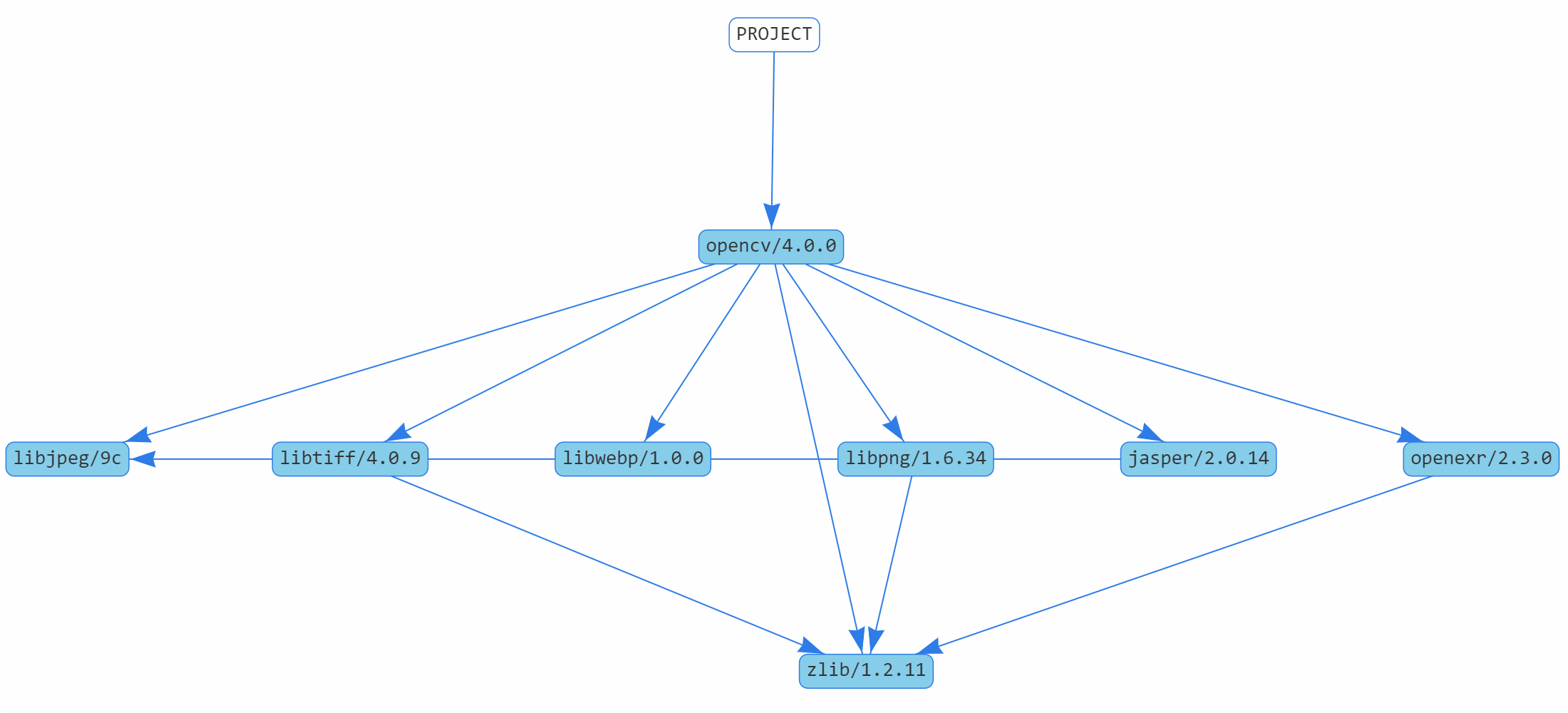 dependencies of OpenCV 4.0.0 package