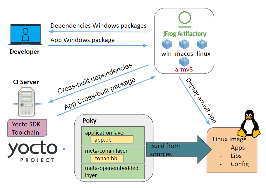 Creating Conan packages with Yocto for embedded development.