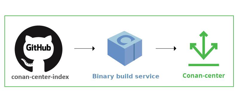 Conan-center binary build service