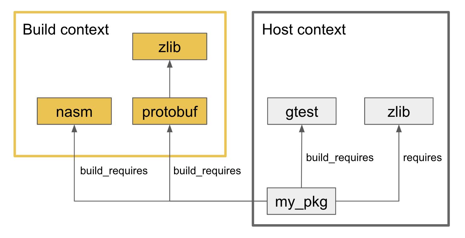 context example diagram